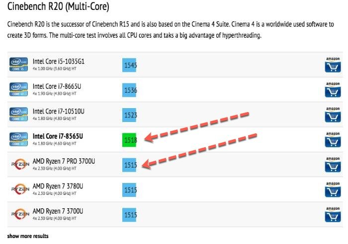 The tested processor performance
