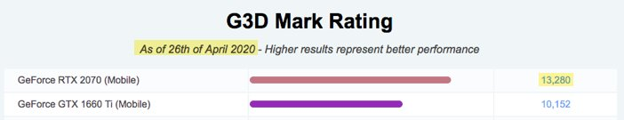 G3D Mark Rating for the RTX 2070