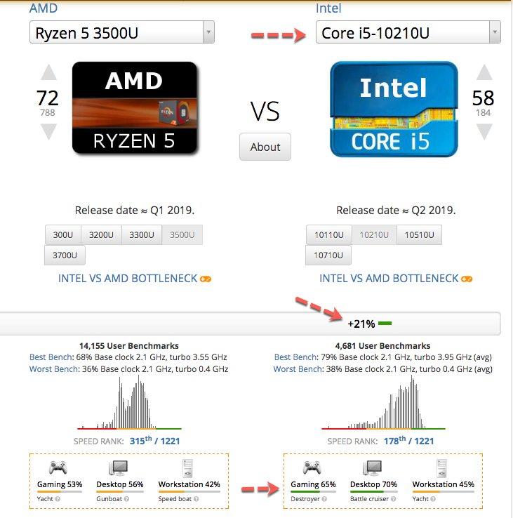 Intel Core i5-10210U vs Ryzen 5 3500U