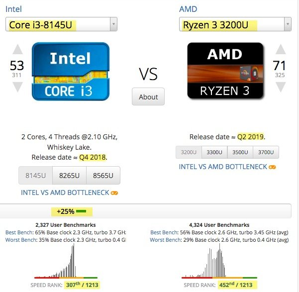 The ASUS VivoBook F512FA CPU vs AMD's