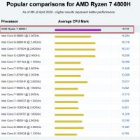 TUF506IV-AS76 with Ryzen 7 4800H CPU with impressive performance