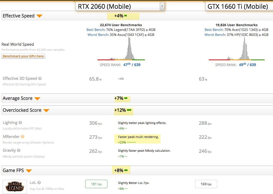 RTX 2060 Mobile GPU Benchmark