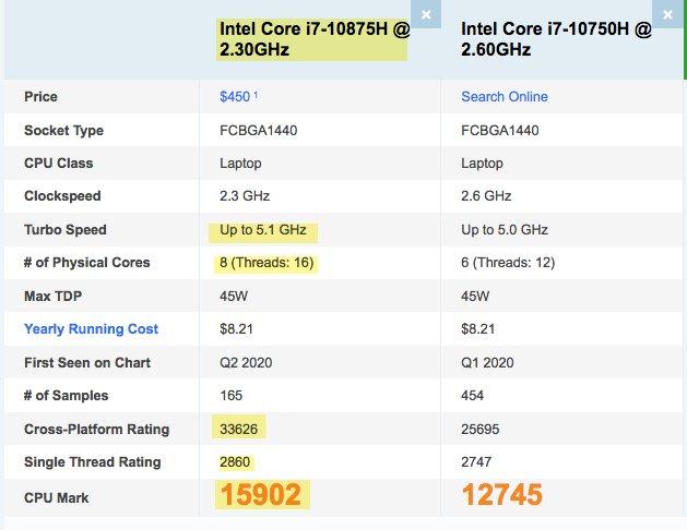 i7-10875H vs i7-10750H CPU benchmark