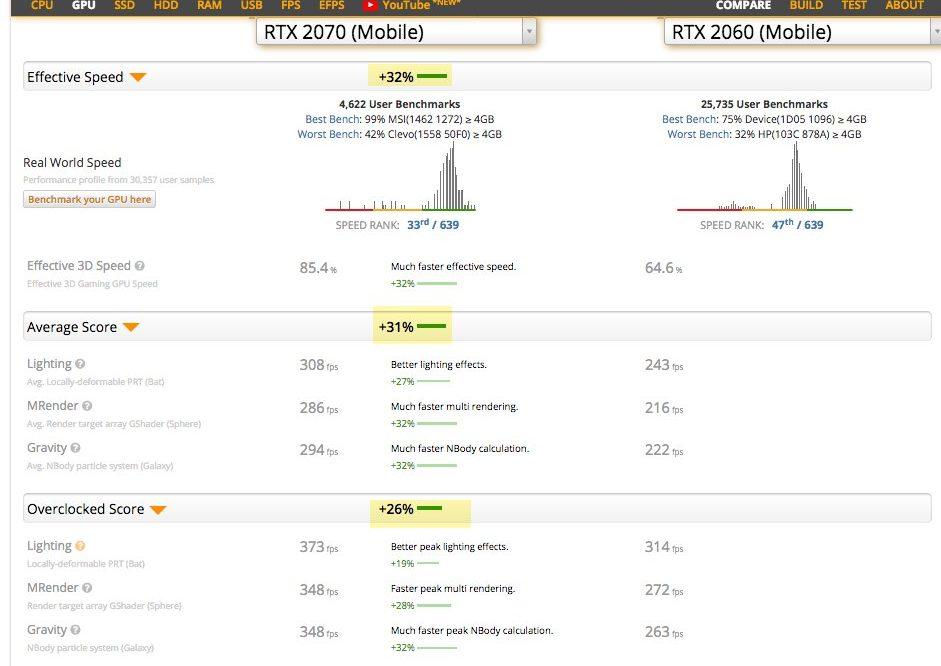 RTX 2060 vs RTX 2070 Benchmark