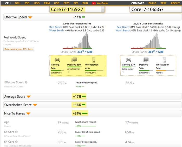 Intel 11th Generation i7-1165G7 CPU