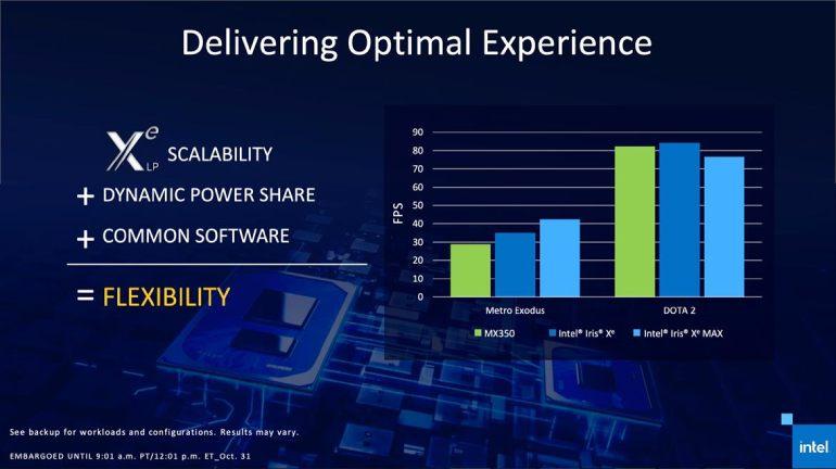 Intel Iris Xe Graphics vs NVIDIA MX350 on Two Games