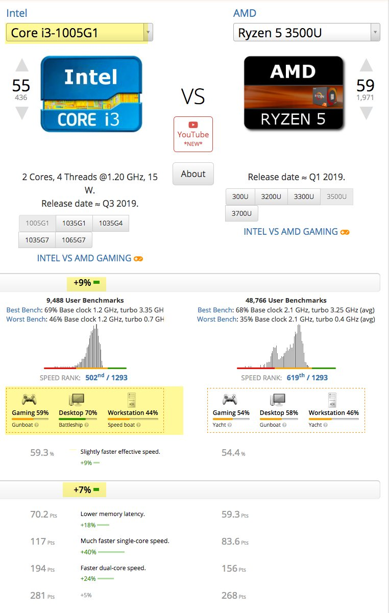 Comparing Intel Core i3-1005G1 and Ryzen 5 3500U