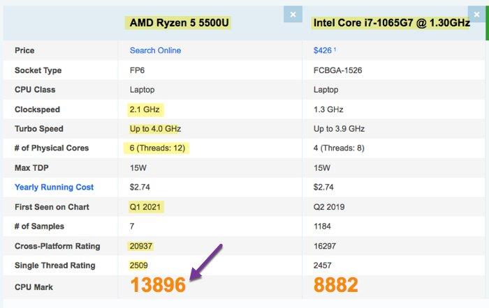 AMD Ryzen 5 5500U vs Intel i7-1065G7