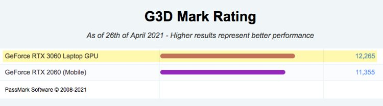 G3D Mark Rating for RTX 3060 GPU