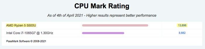 CPU Mark Rating of AMD Ryzen 5 5500U
