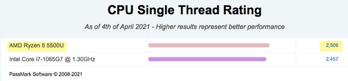 CPU Single Thread Rating of AMD Ryzen 5 5500U