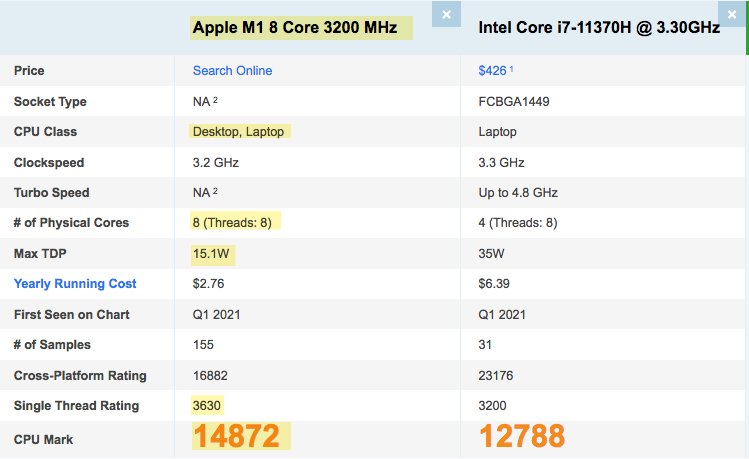 Apple M1 CPU Benchmark compared with Intel i7