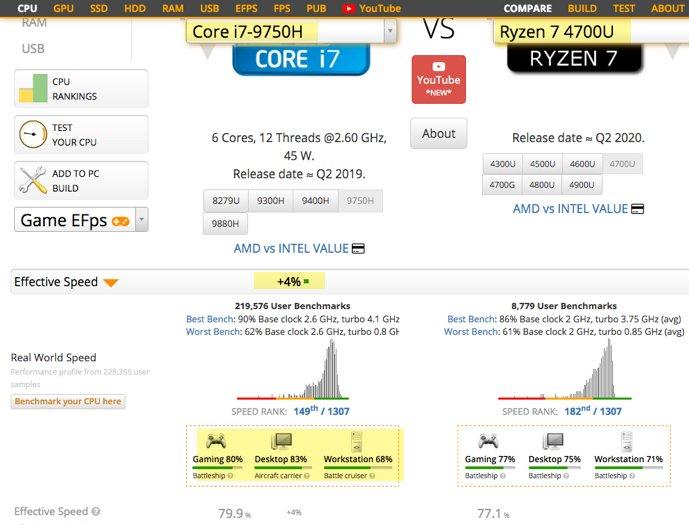 Intel i7-9750H beats AMD Ryzen 7