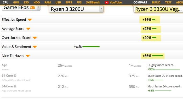 AMD Ryzen 3 3350U vs its predecessor