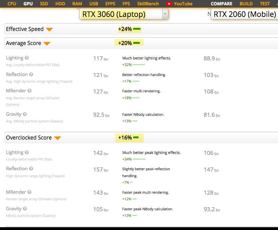 GeForce RTX 3060 GPU vs RTX 2060 for laptops