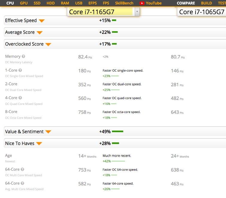 Intel i7-1165G7 benchmark versus its predecessor