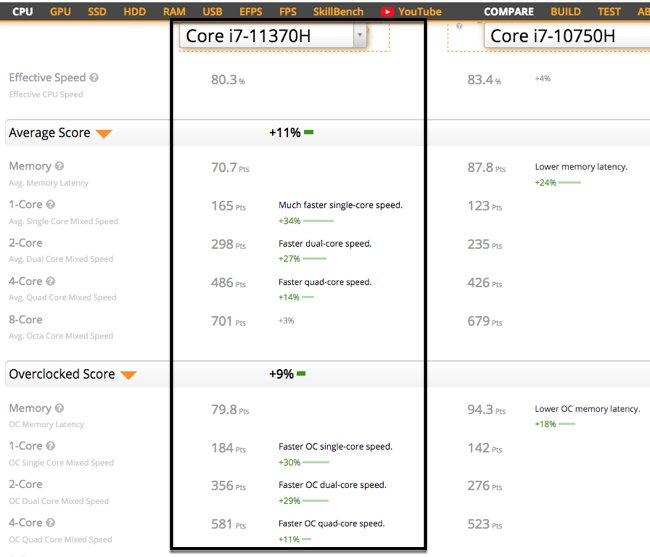 The single and dual-Core speed of Intel-Core-i7-11370H