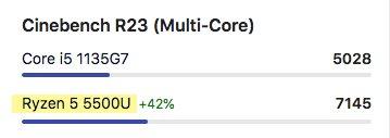 Ryzen 5 5500U Cinebench Multi-Core Benchmark